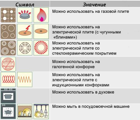 какой символ на посуде для индукционных плит